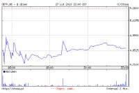 CME Posts Loss for 2012